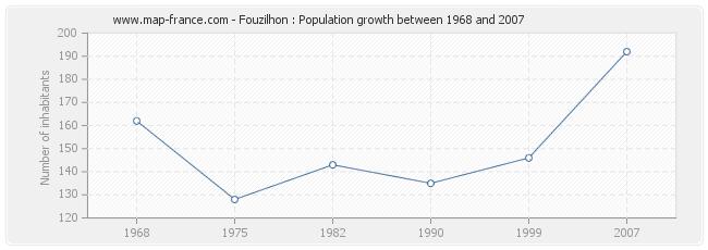 Population Fouzilhon