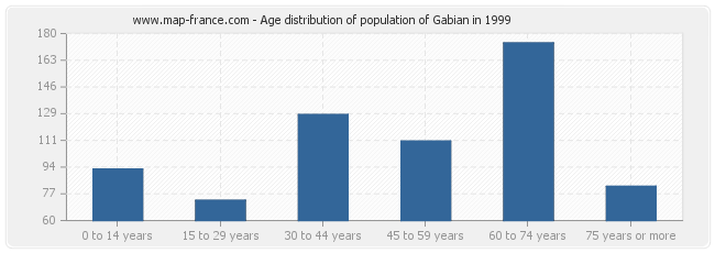 Age distribution of population of Gabian in 1999