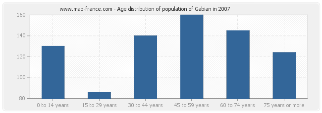 Age distribution of population of Gabian in 2007