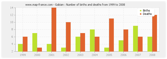 Gabian : Number of births and deaths from 1999 to 2008