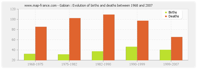 Gabian : Evolution of births and deaths between 1968 and 2007
