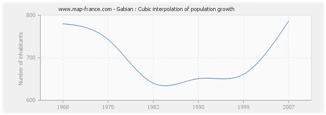 Gabian : Cubic interpolation of population growth