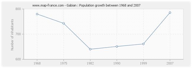 Population Gabian