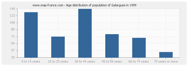 Age distribution of population of Galargues in 1999