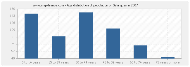 Age distribution of population of Galargues in 2007