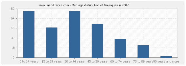 Men age distribution of Galargues in 2007