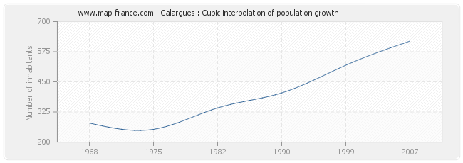 Galargues : Cubic interpolation of population growth