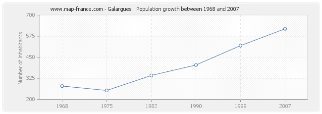 Population Galargues