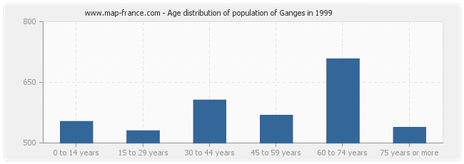 Age distribution of population of Ganges in 1999