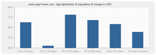Age distribution of population of Ganges in 2007