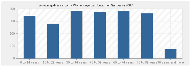 Women age distribution of Ganges in 2007