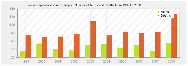 Ganges : Number of births and deaths from 1999 to 2008