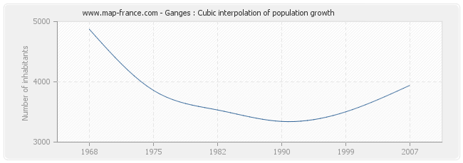 Ganges : Cubic interpolation of population growth