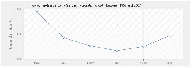Population Ganges