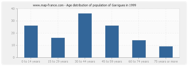 Age distribution of population of Garrigues in 1999