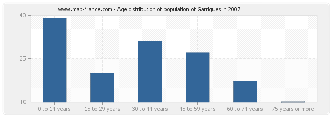 Age distribution of population of Garrigues in 2007