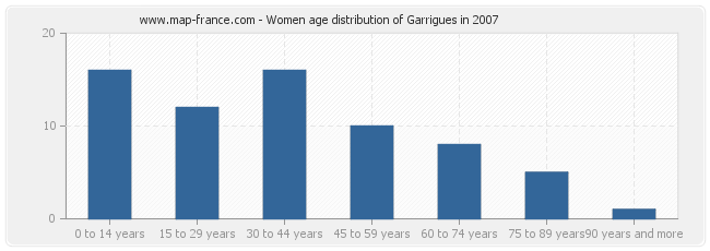 Women age distribution of Garrigues in 2007