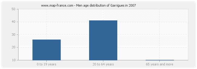 Men age distribution of Garrigues in 2007