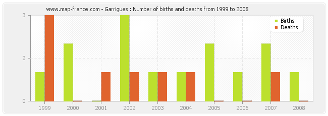 Garrigues : Number of births and deaths from 1999 to 2008