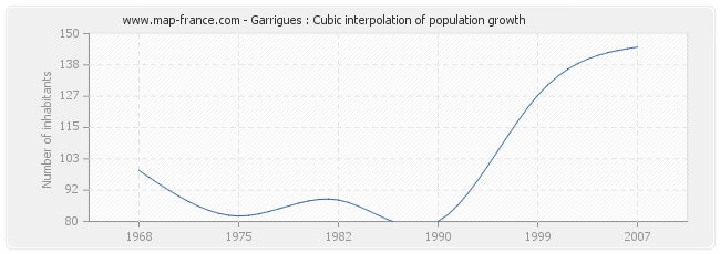 Garrigues : Cubic interpolation of population growth