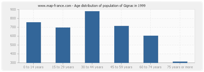 Age distribution of population of Gignac in 1999