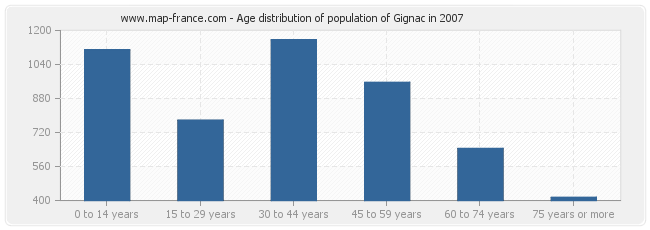 Age distribution of population of Gignac in 2007