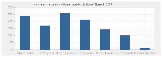 Women age distribution of Gignac in 2007