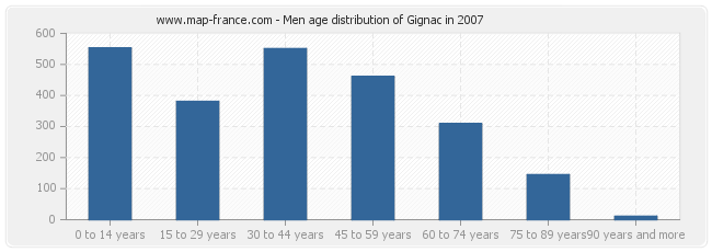 Men age distribution of Gignac in 2007