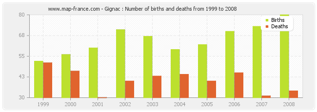 Gignac : Number of births and deaths from 1999 to 2008