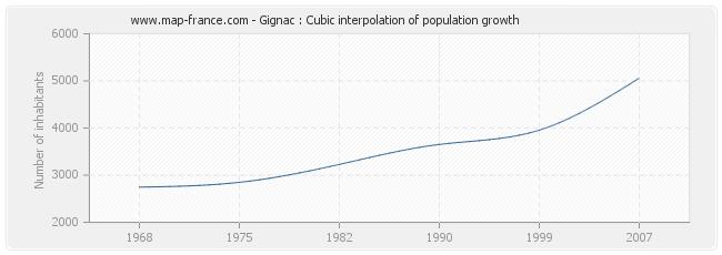 Gignac : Cubic interpolation of population growth
