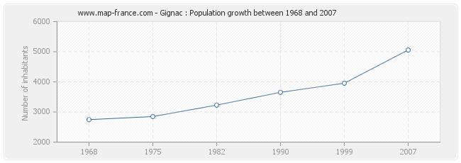 Population Gignac