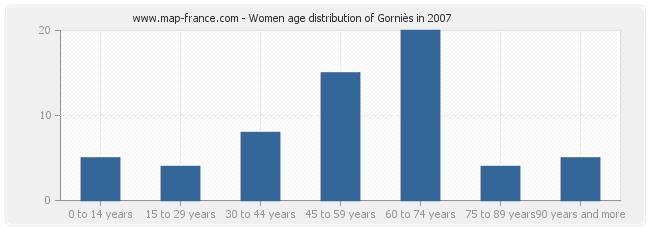 Women age distribution of Gorniès in 2007