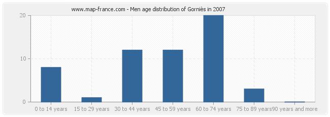 Men age distribution of Gorniès in 2007