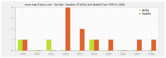 Gorniès : Number of births and deaths from 1999 to 2008