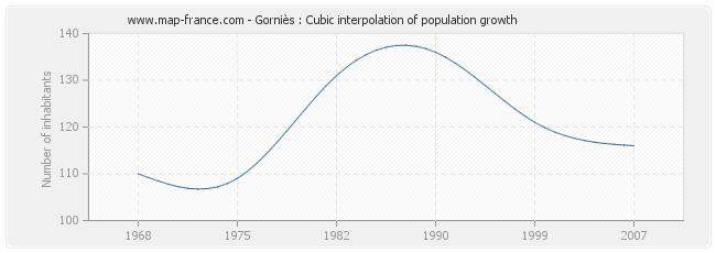 Gorniès : Cubic interpolation of population growth