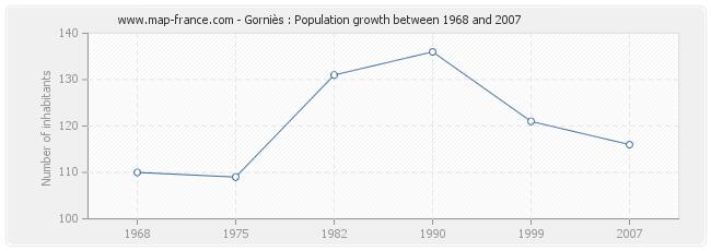 Population Gorniès