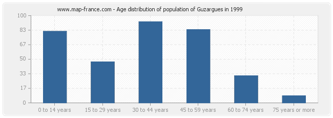 Age distribution of population of Guzargues in 1999