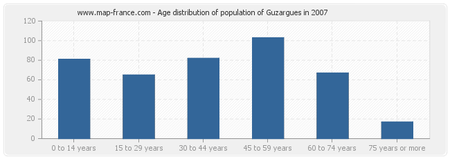 Age distribution of population of Guzargues in 2007