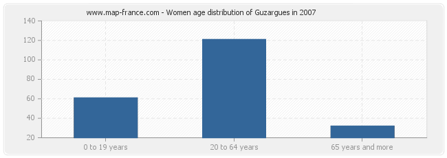 Women age distribution of Guzargues in 2007