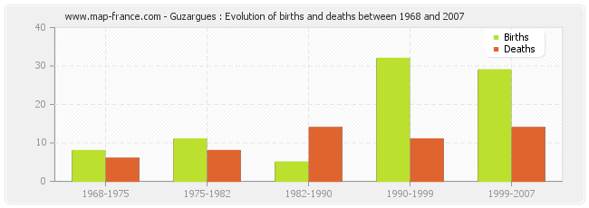 Guzargues : Evolution of births and deaths between 1968 and 2007