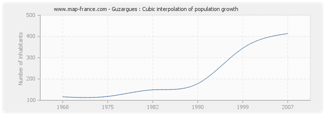 Guzargues : Cubic interpolation of population growth