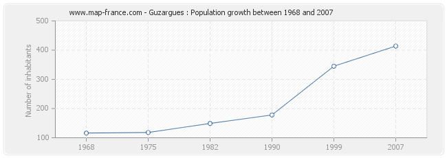 Population Guzargues