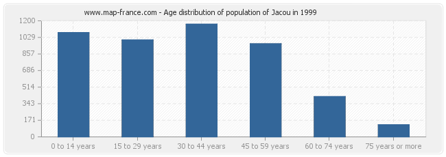 Age distribution of population of Jacou in 1999