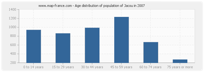 Age distribution of population of Jacou in 2007