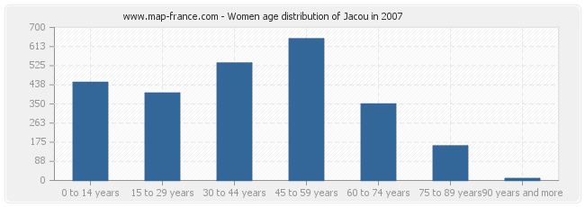 Women age distribution of Jacou in 2007