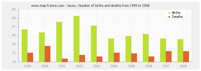 Jacou : Number of births and deaths from 1999 to 2008