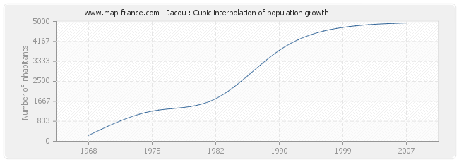 Jacou : Cubic interpolation of population growth