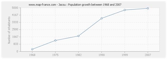 Population Jacou