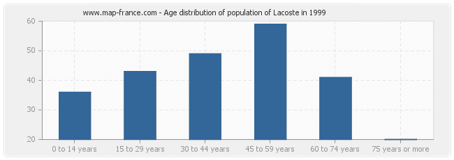 Age distribution of population of Lacoste in 1999