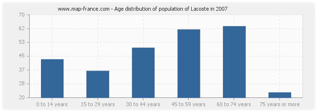 Age distribution of population of Lacoste in 2007